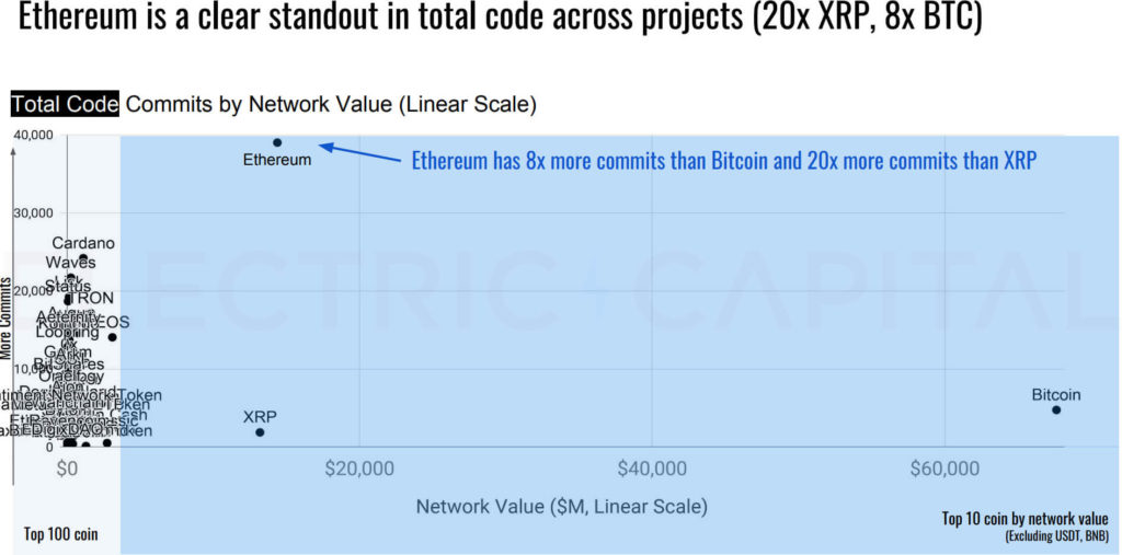ETH kód Ethereum výstupy graf