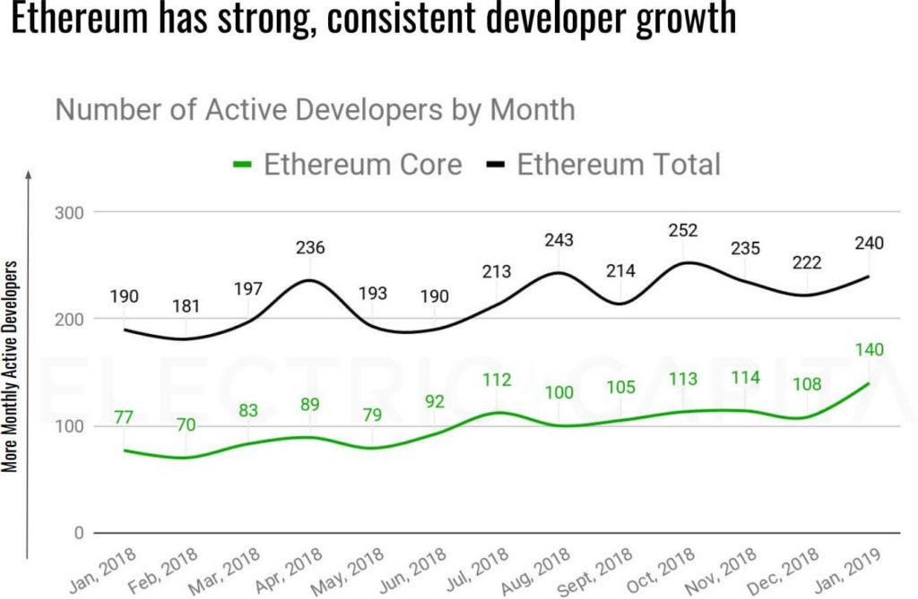 ETH růst kryptoměny Ethereum